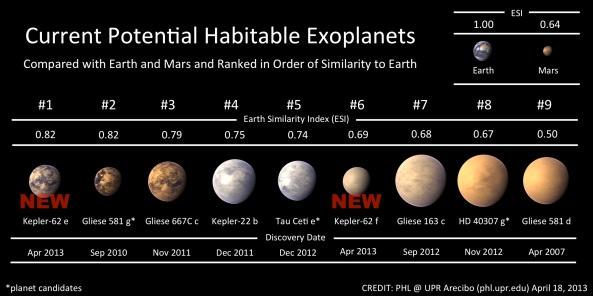 Exo-planetele cunoscute în prezent ca fiind potențial locuibile. Credit: Planetary Habitability Laboratory/University of Puerto Rico, Arecibo.