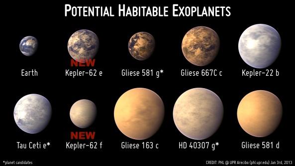 Exo-planetele potențial locuibile cunoscute în prezent cu noile confirmate: Kepler-62e and Kepler-62f. Credit: Planetary Habitability Laboratory/University of Puerto Rico, Arecibo.