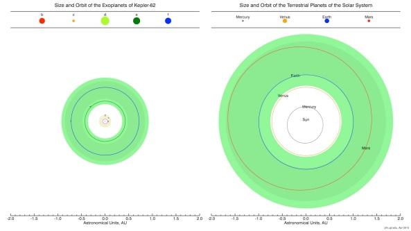 """Comparațe între orbita și dimensiunea exoplanetelor din sistemul Kepler-62 cu planetele terestre din sistemul nostru solar. Zona verzuie întunecată corespunde """"zonei conservative locuibile"""", în timp ce marginile sale mai luminoase corespund unei extensii prin """"zonă optimistic locuibilă"""". Dimensiunile planetelor și orbitele nu sunt poziționate la scară între ele.Credit: Planetary Habitability Laboratory/University of Puerto Rico, Arecibo."""