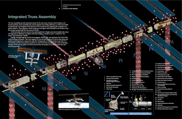 ISS-module